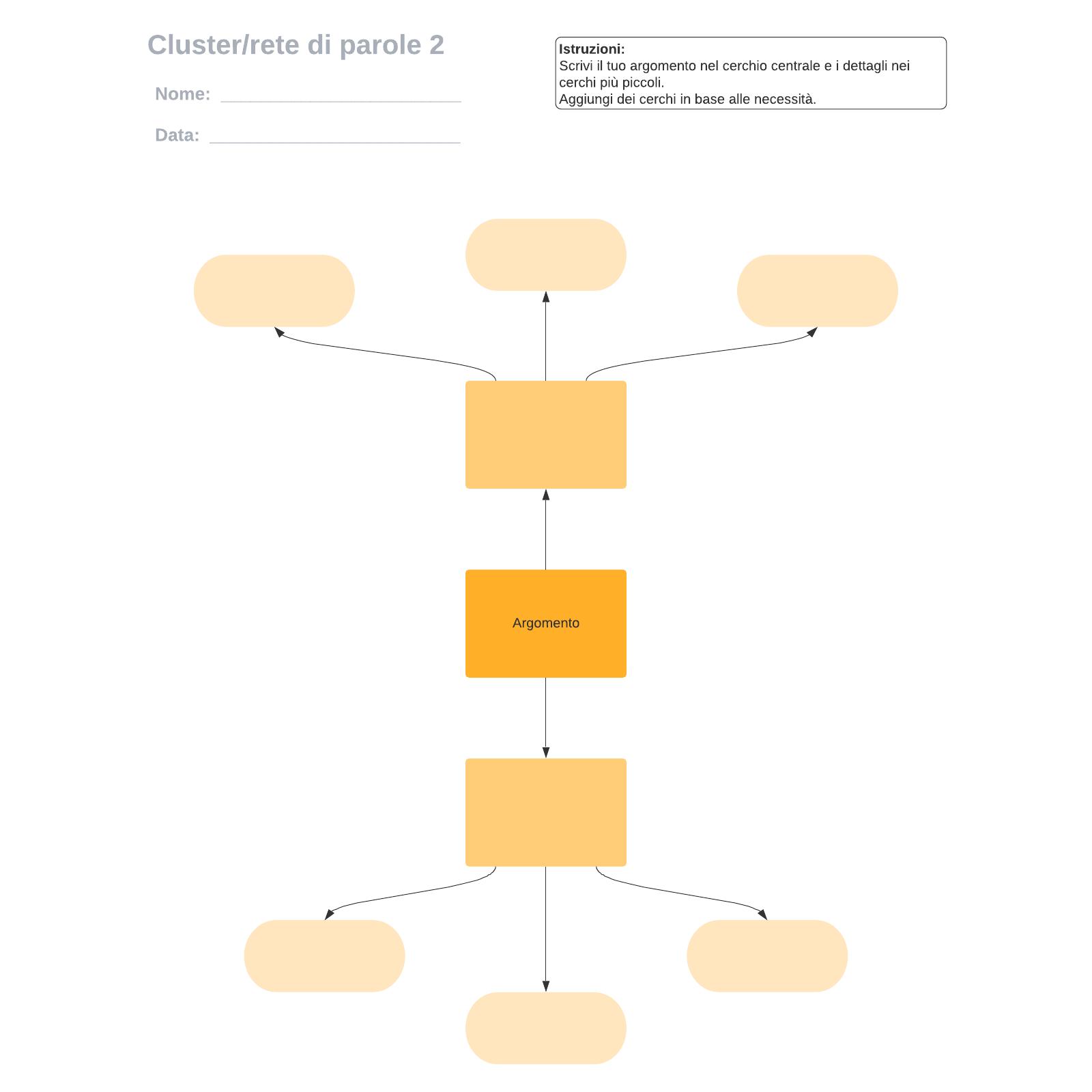 Cluster/rete di parole 2