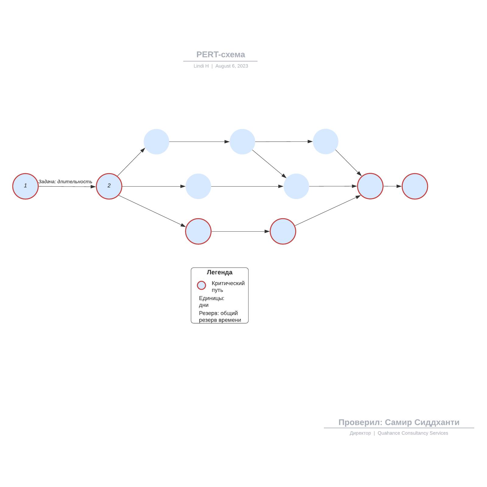 PERT-схема