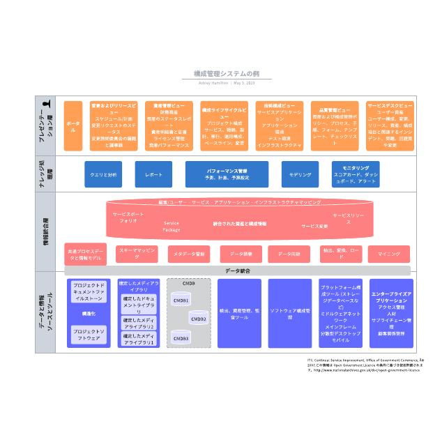 構成管理システムの例