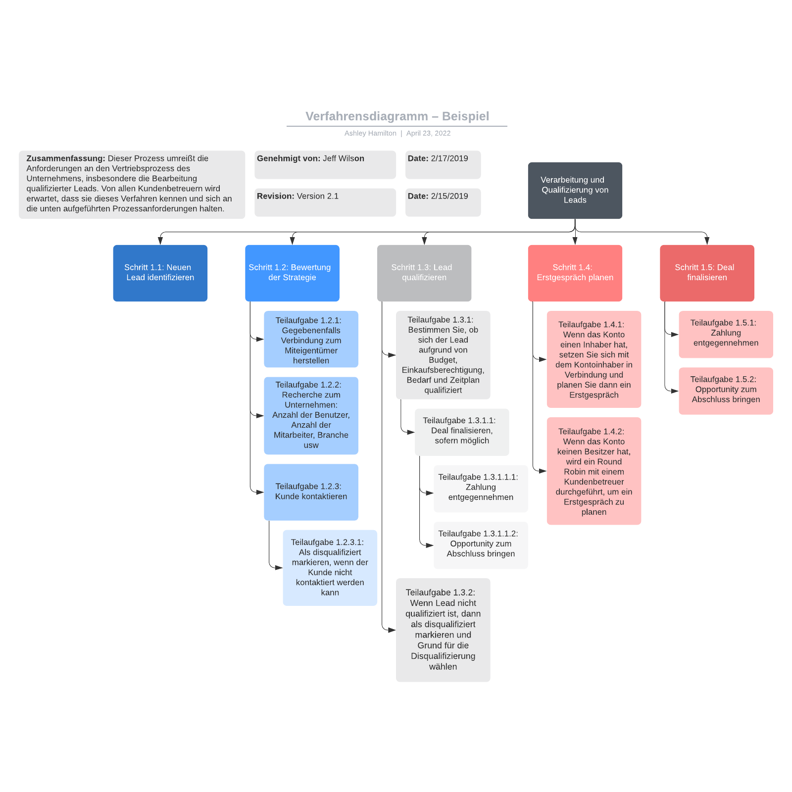 Verfahrensdiagramm – Beispiel