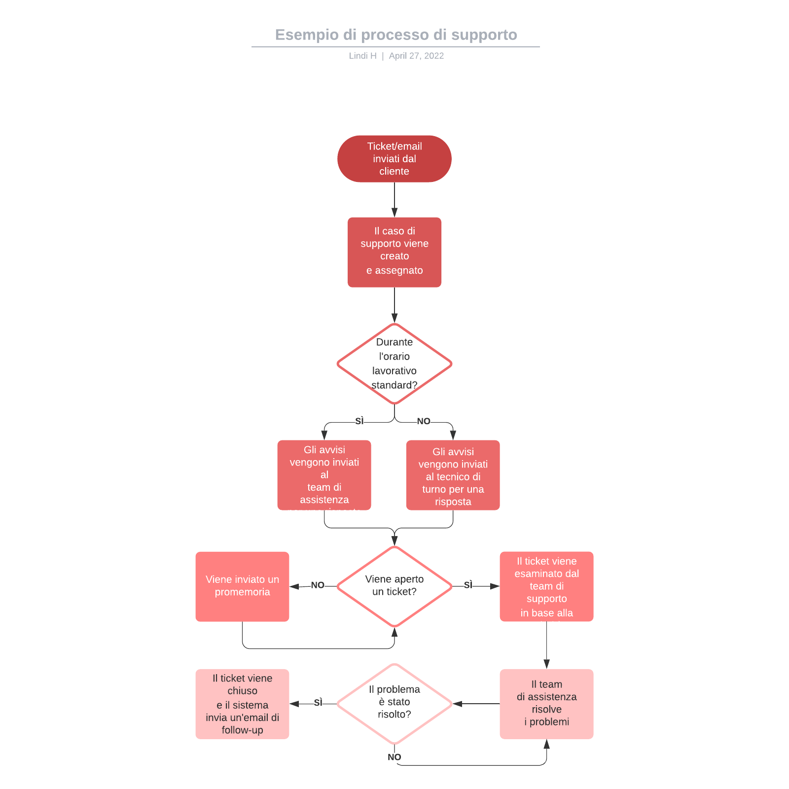 Esempio di processo di supporto
