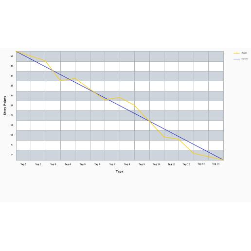 Vorlage Burn-Down-Diagramm