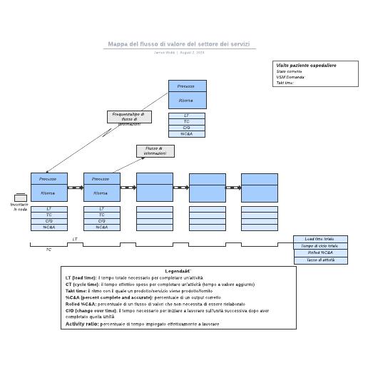 Mappa del flusso di valore del settore dei servizi