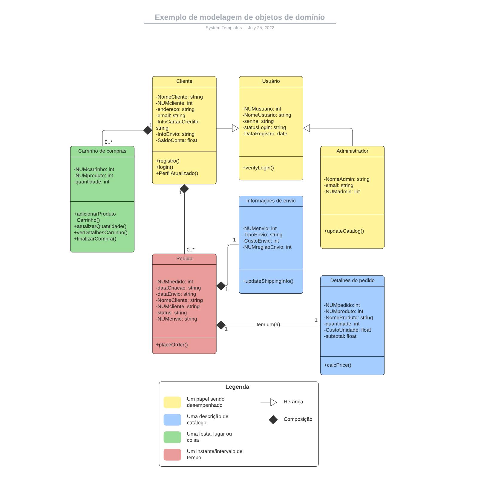 Exemplo de modelagem de objetos de domínio