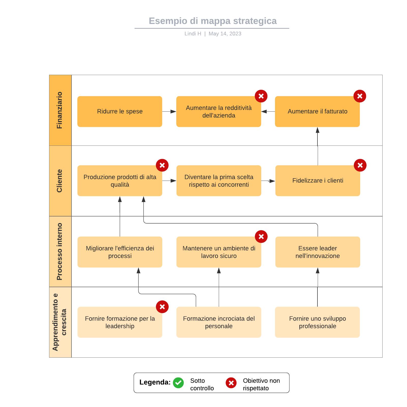 Esempio di mappa strategica