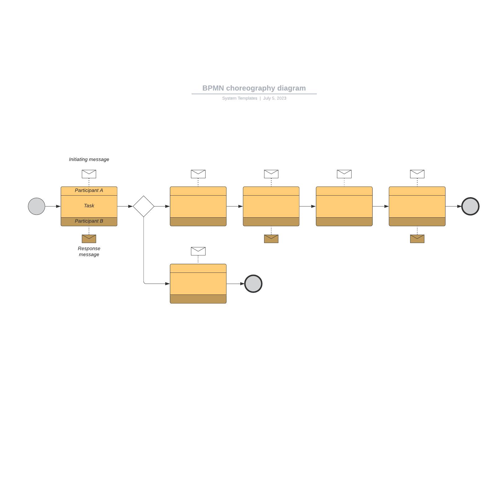 BPMN choreography diagram