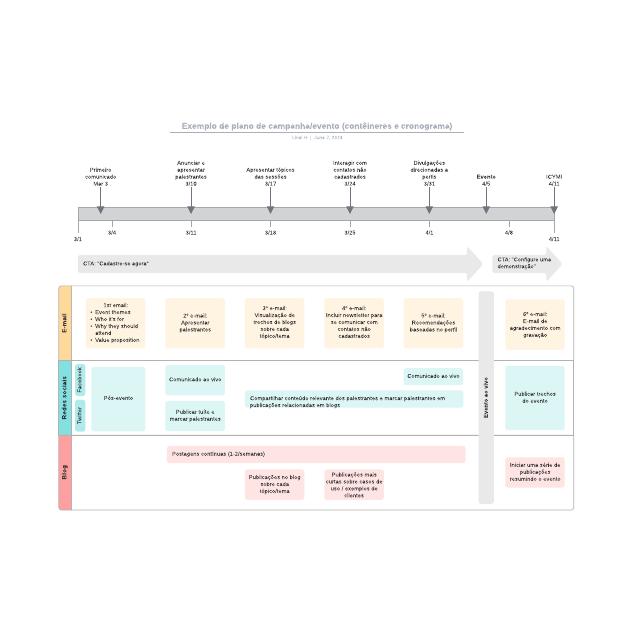 Exemplo de plano de campanha/evento (contêineres e cronograma)