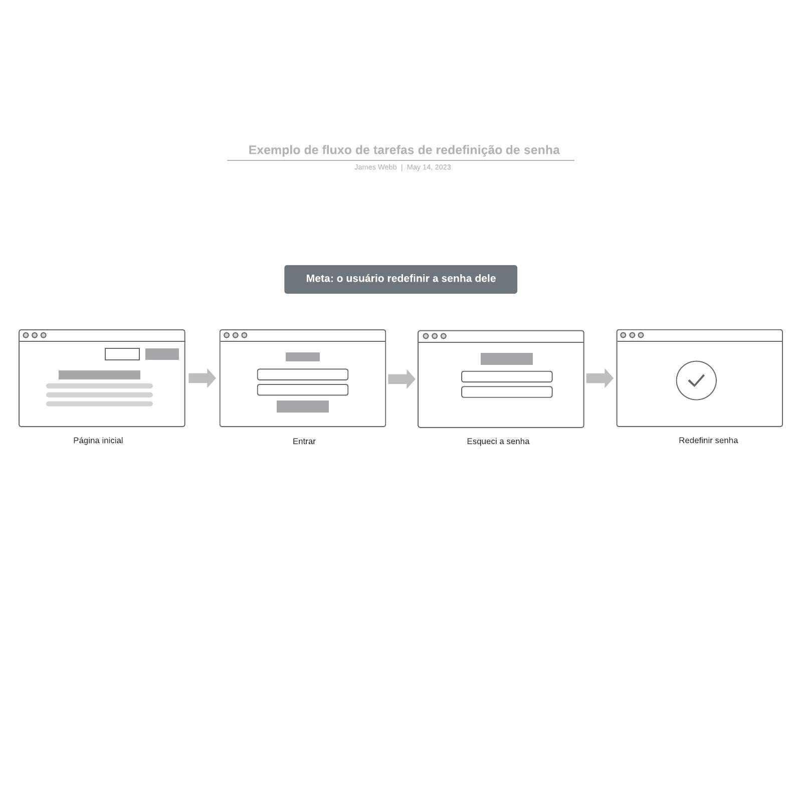Exemplo de fluxo de tarefas de redefinição de senha