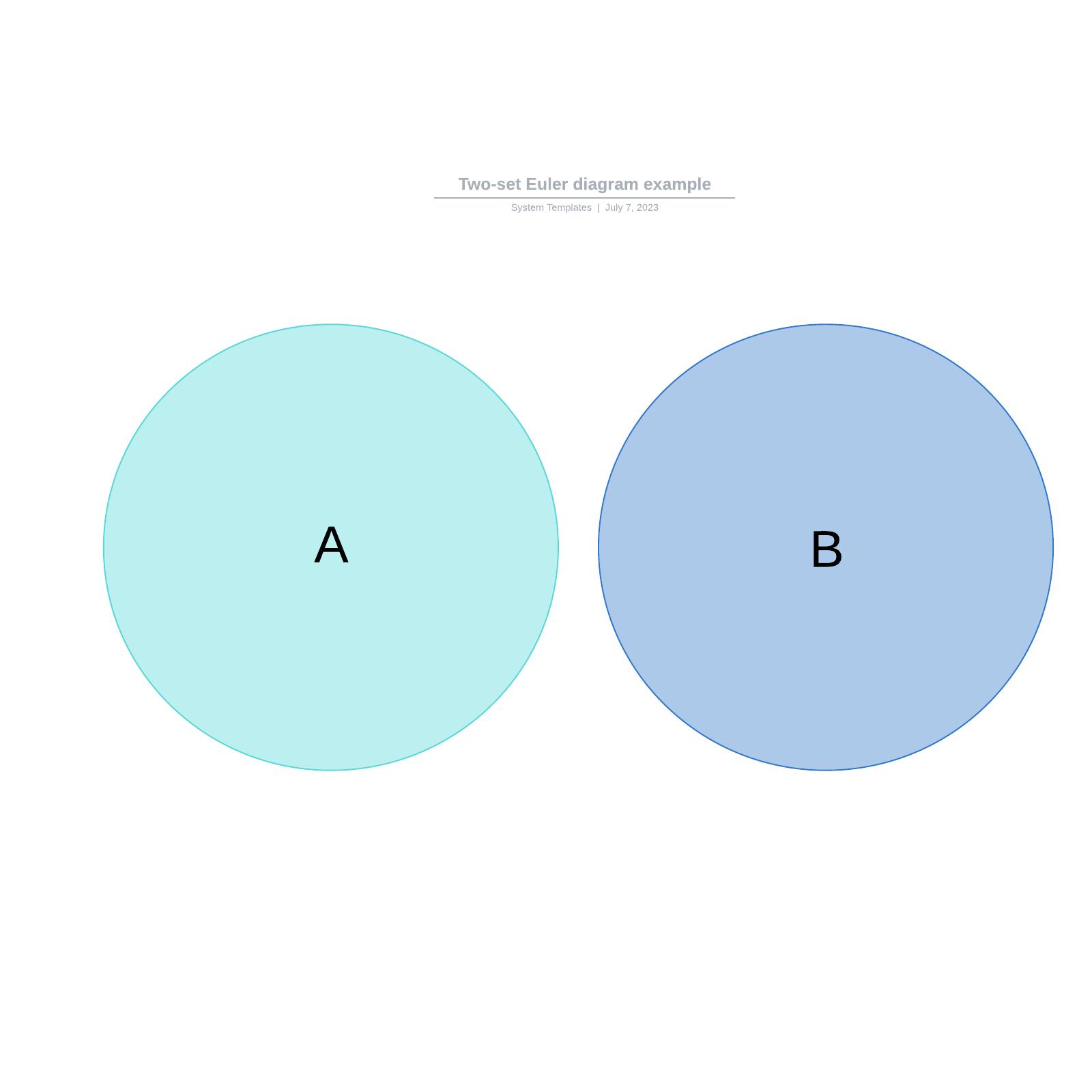 Two-set Euler diagram example