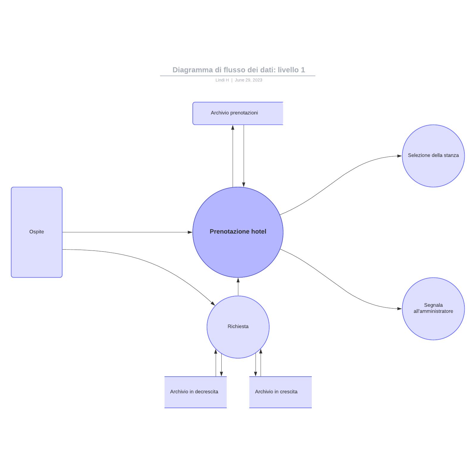 Diagramma di flusso dei dati: livello 1