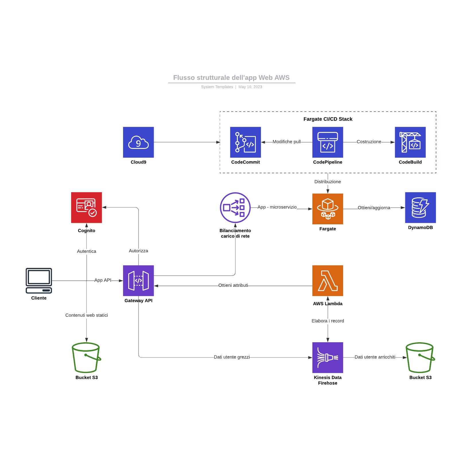 Flusso strutturale dell'app Web AWS