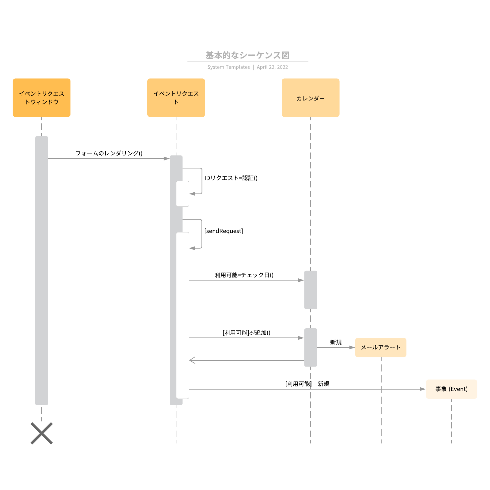 UML入門シーケンス図の例