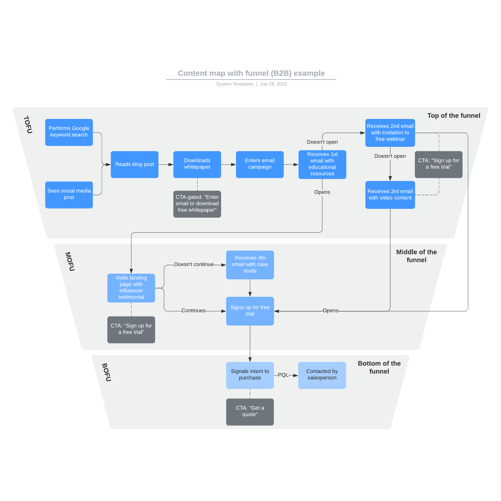 Content map with funnel (B2B) example