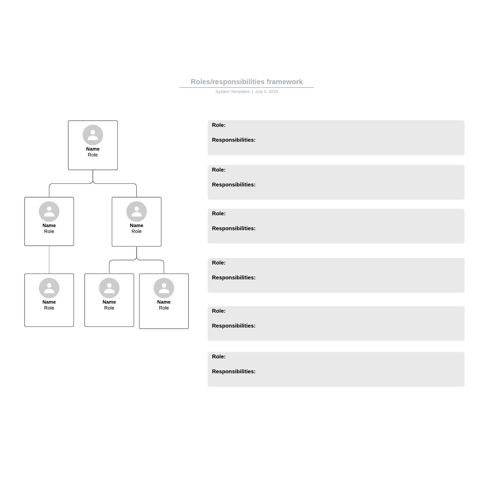 Roles/responsibilities framework