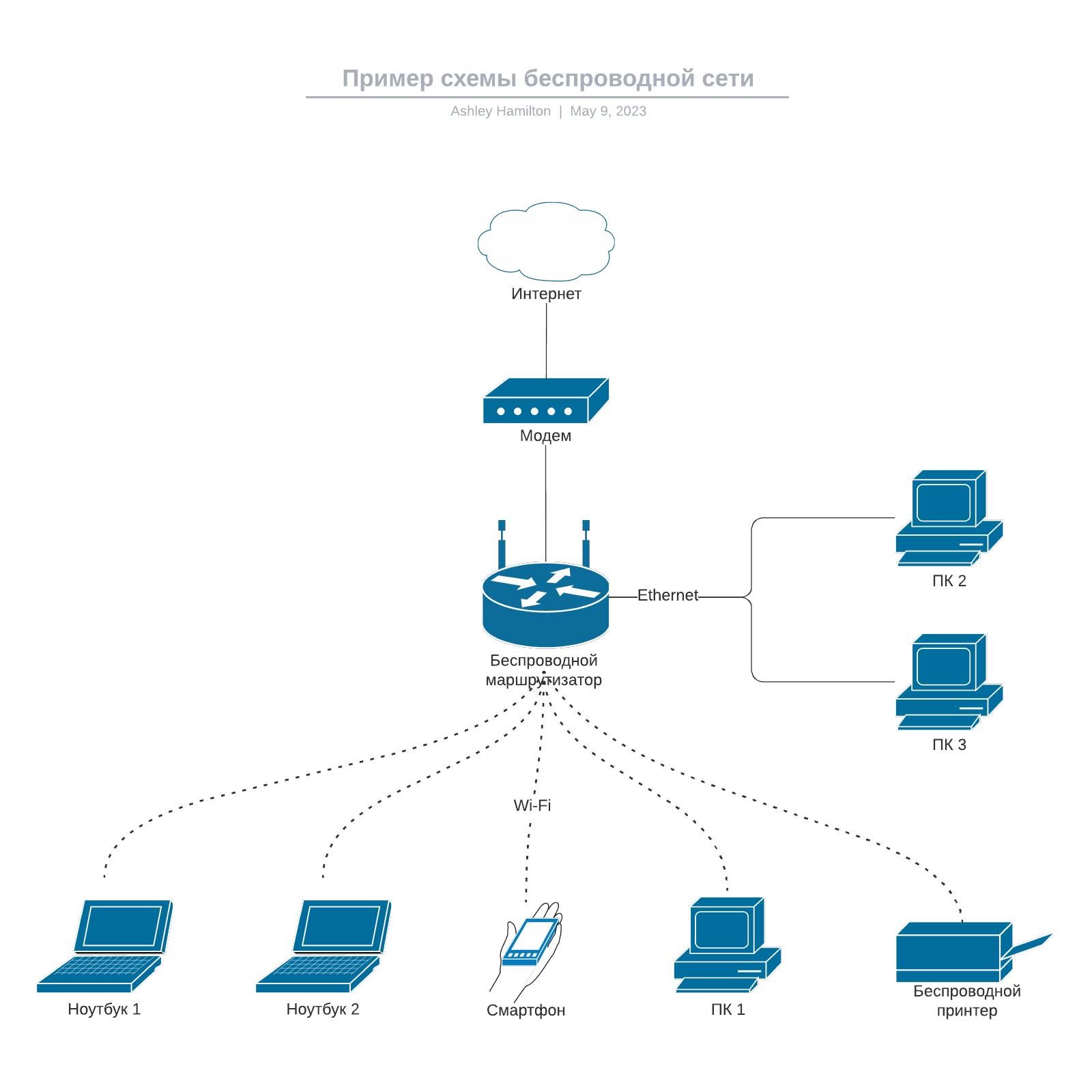Пример схемы беспроводной сети