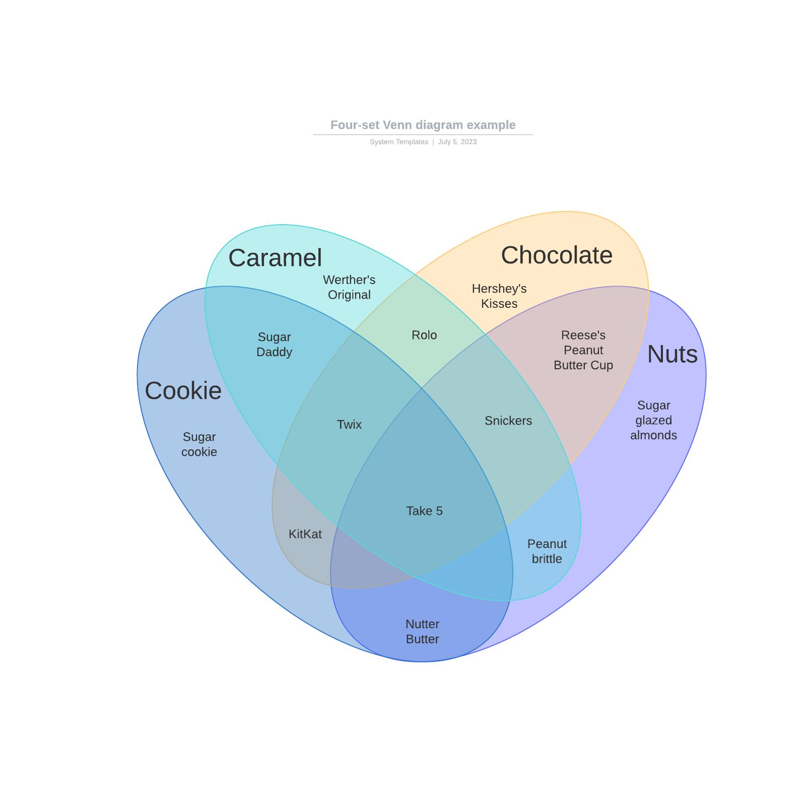 Four-set Venn diagram example