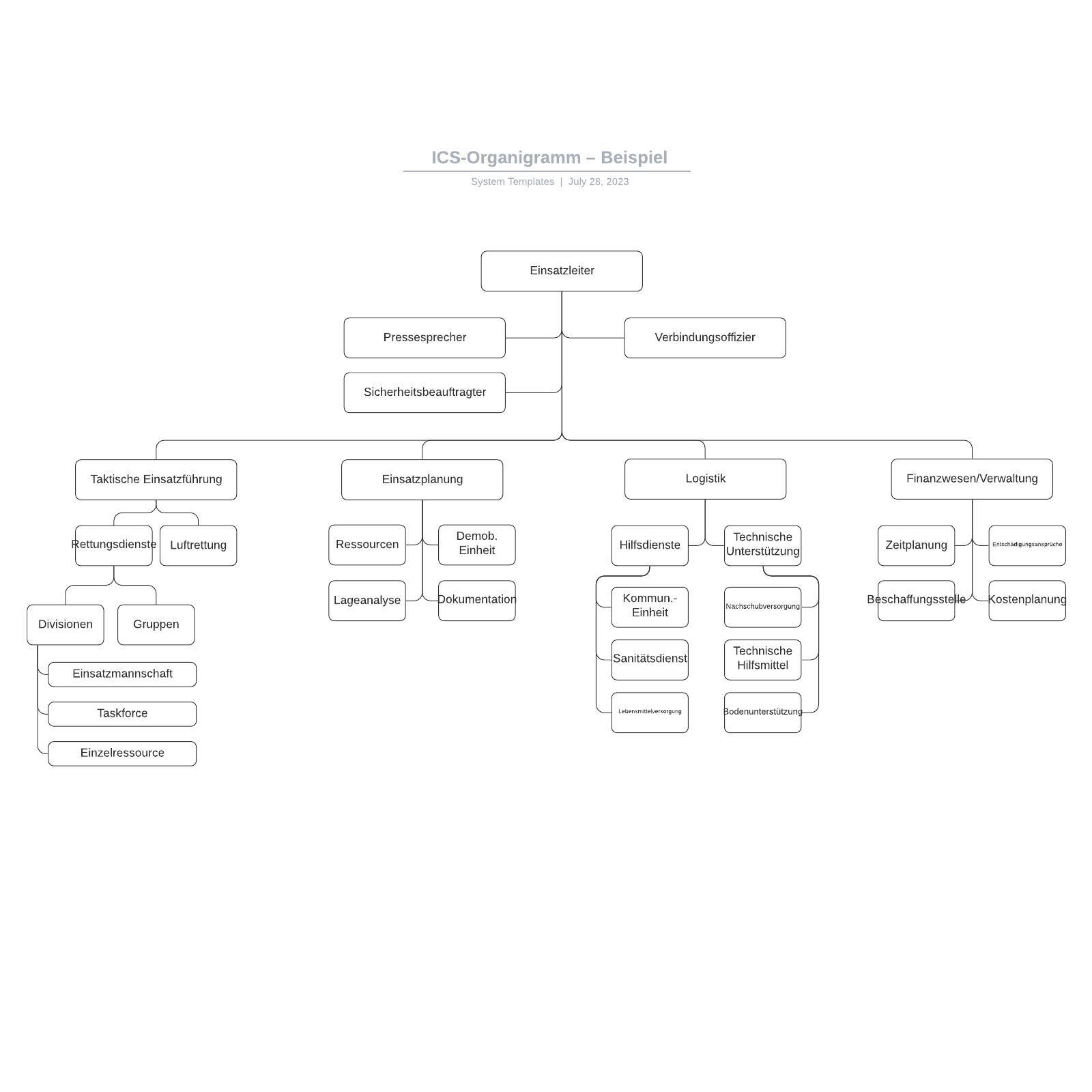 ICS-Organigramm– Beispiel