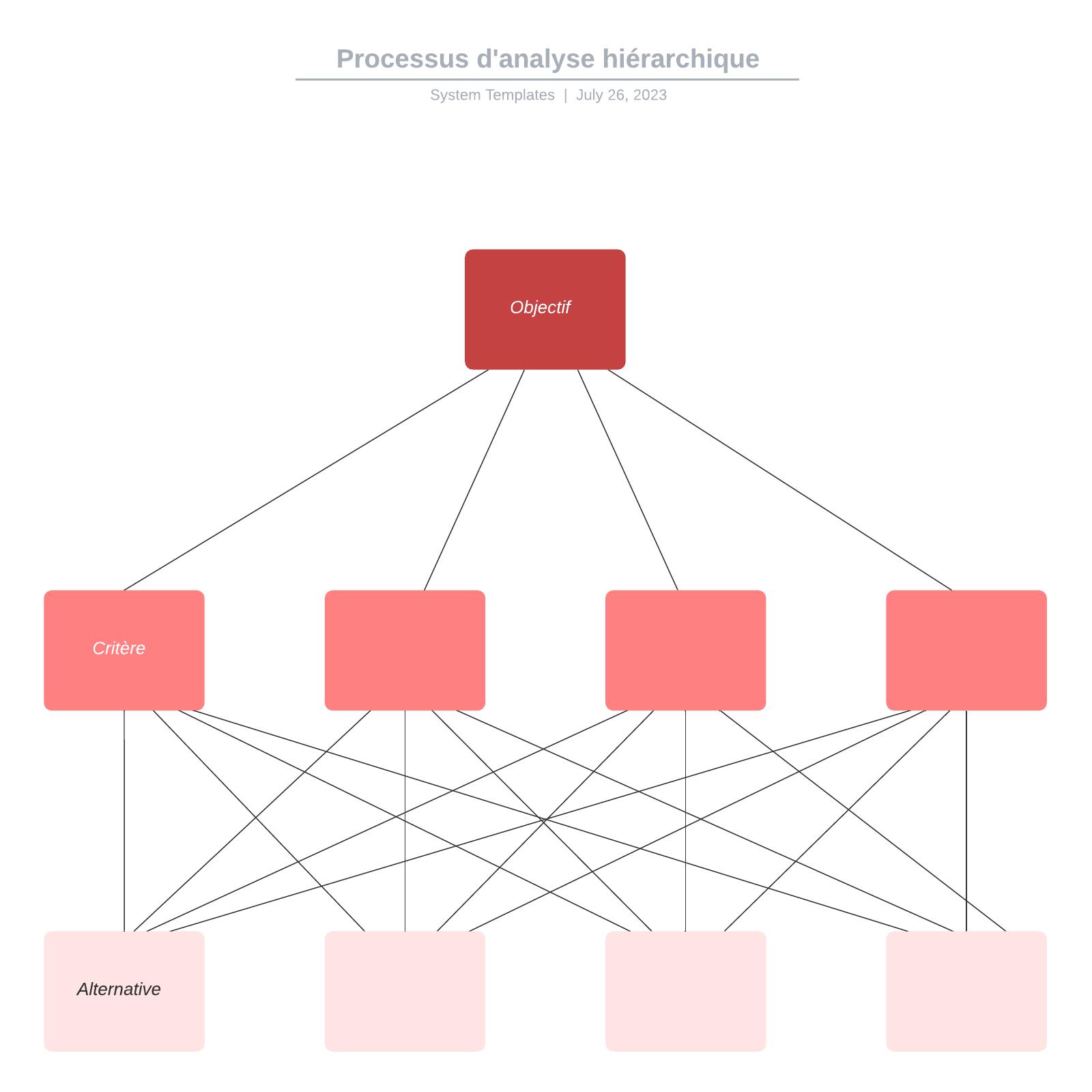 exemple de processus d'analyse hiérarchique vierge