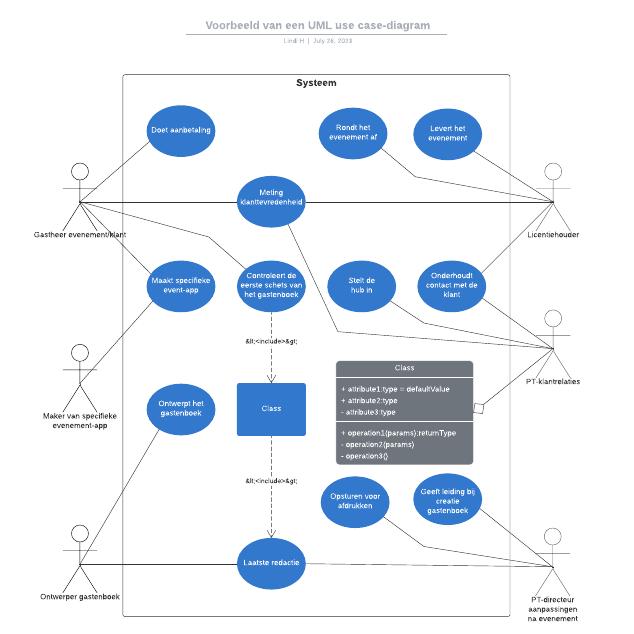 Voorbeeld van een UML use case-diagram