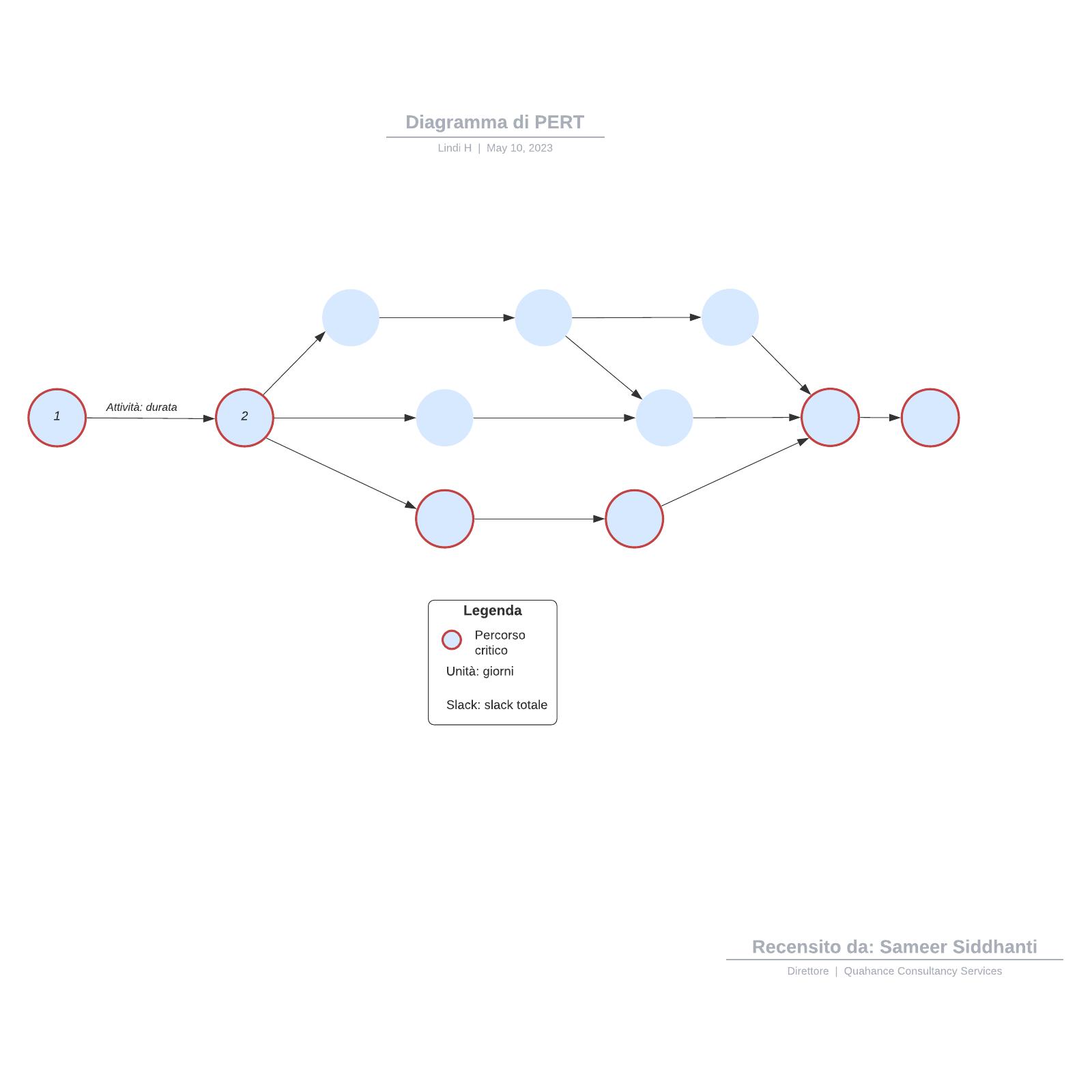 Diagramma di PERT