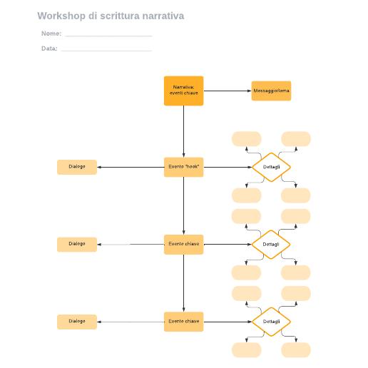 Workshop di scrittura narrativa