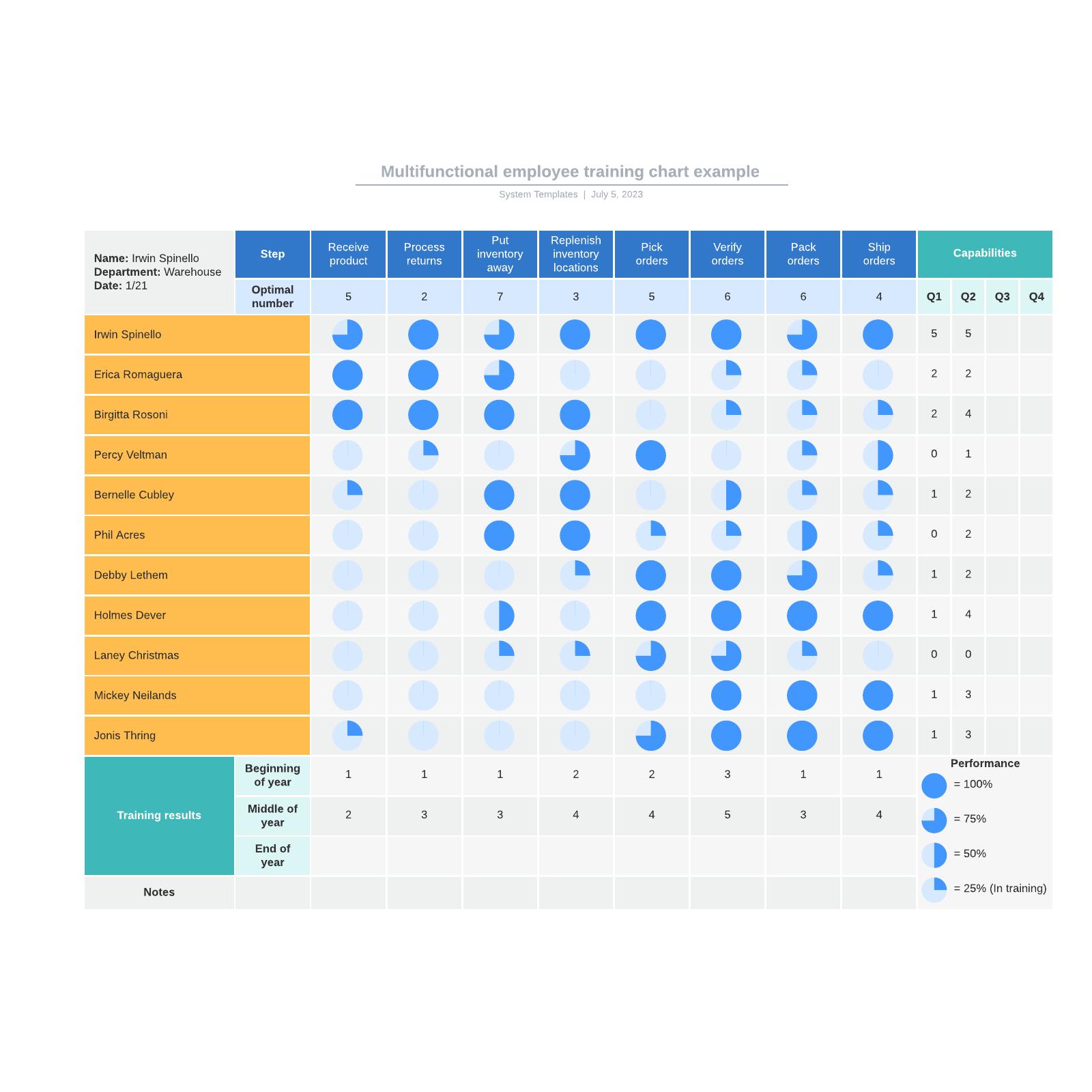 Multifunctional employee training chart example