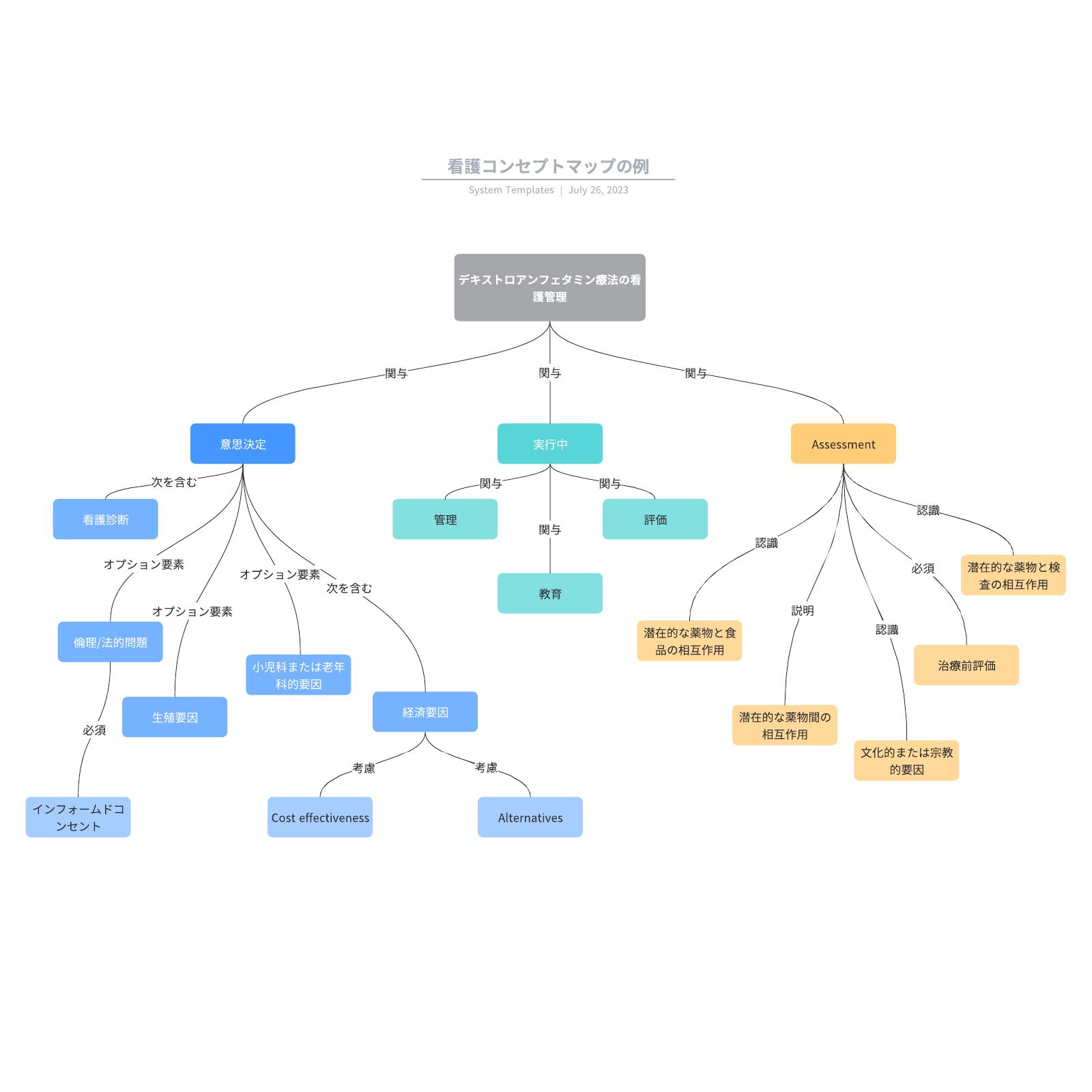 医療でも使えるコンセプトマップの例テンプレート