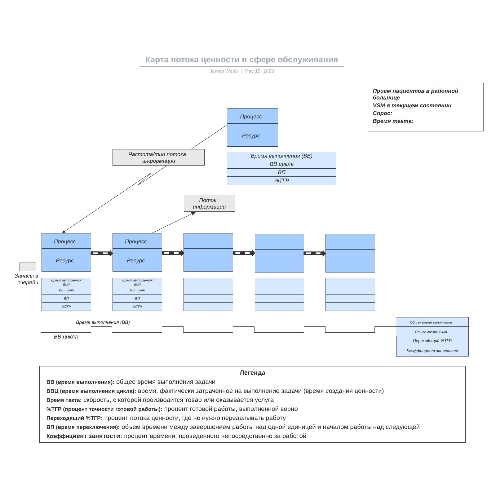 Карта потока ценности в сфере обслуживания