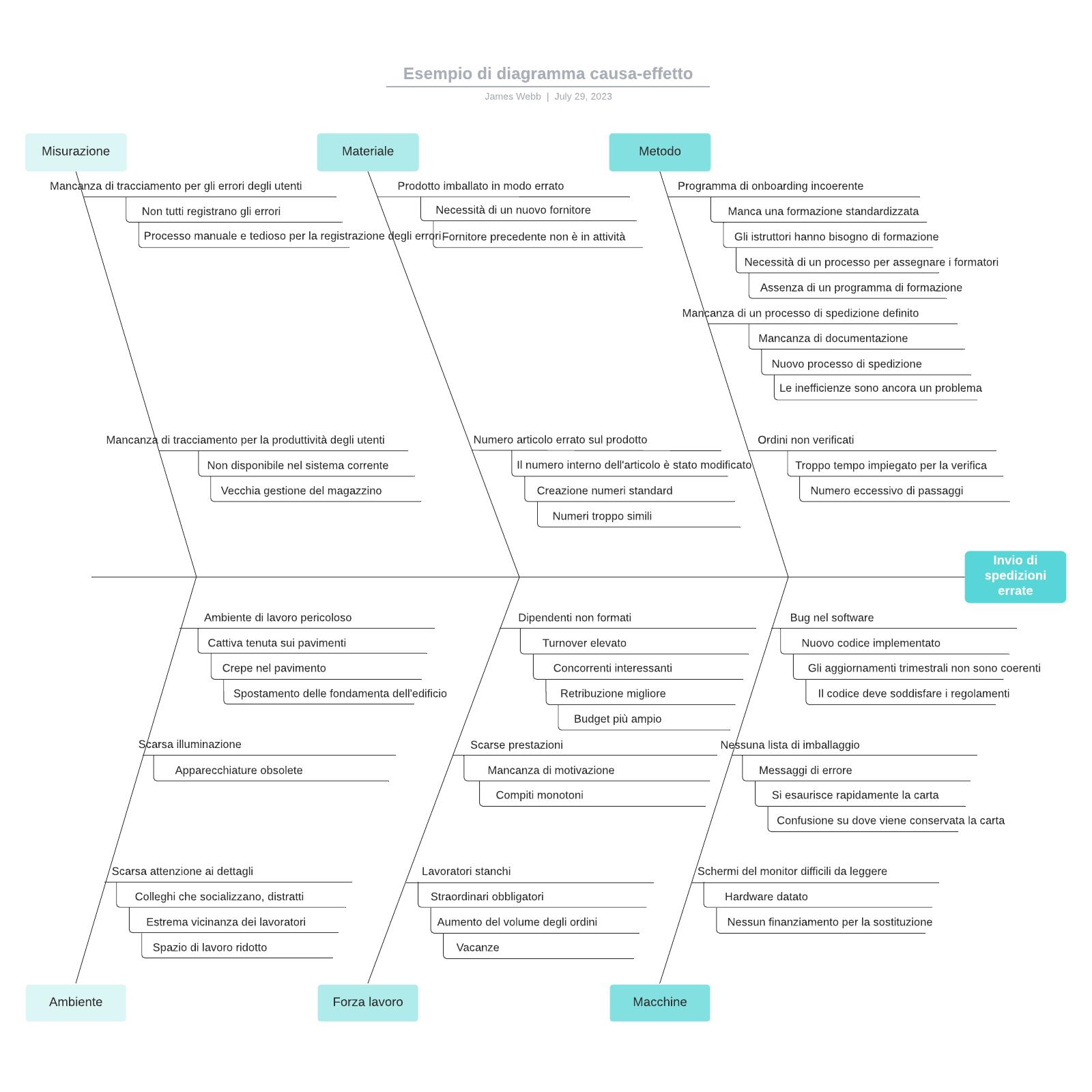Esempio di diagramma causa-effetto