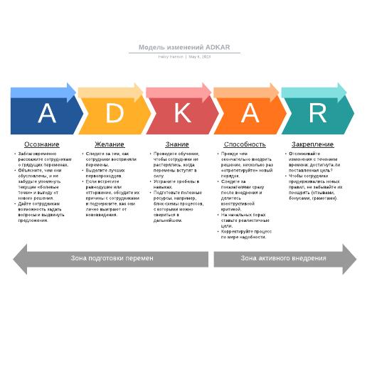 Модель изменений ADKAR