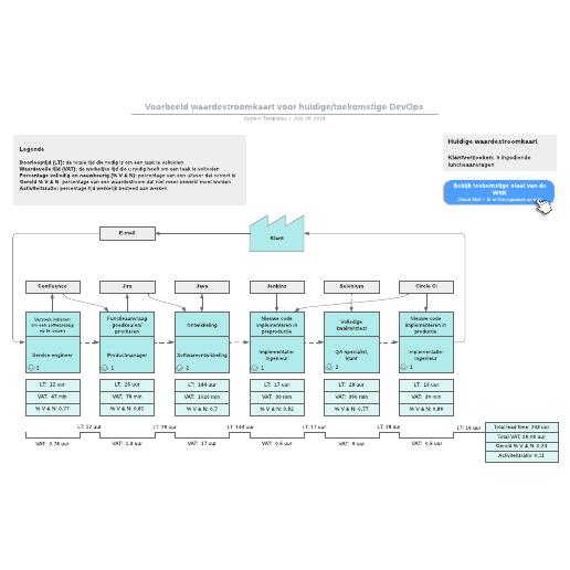 Voorbeeld waardestroomkaart voor huidige/toekomstige DevOps