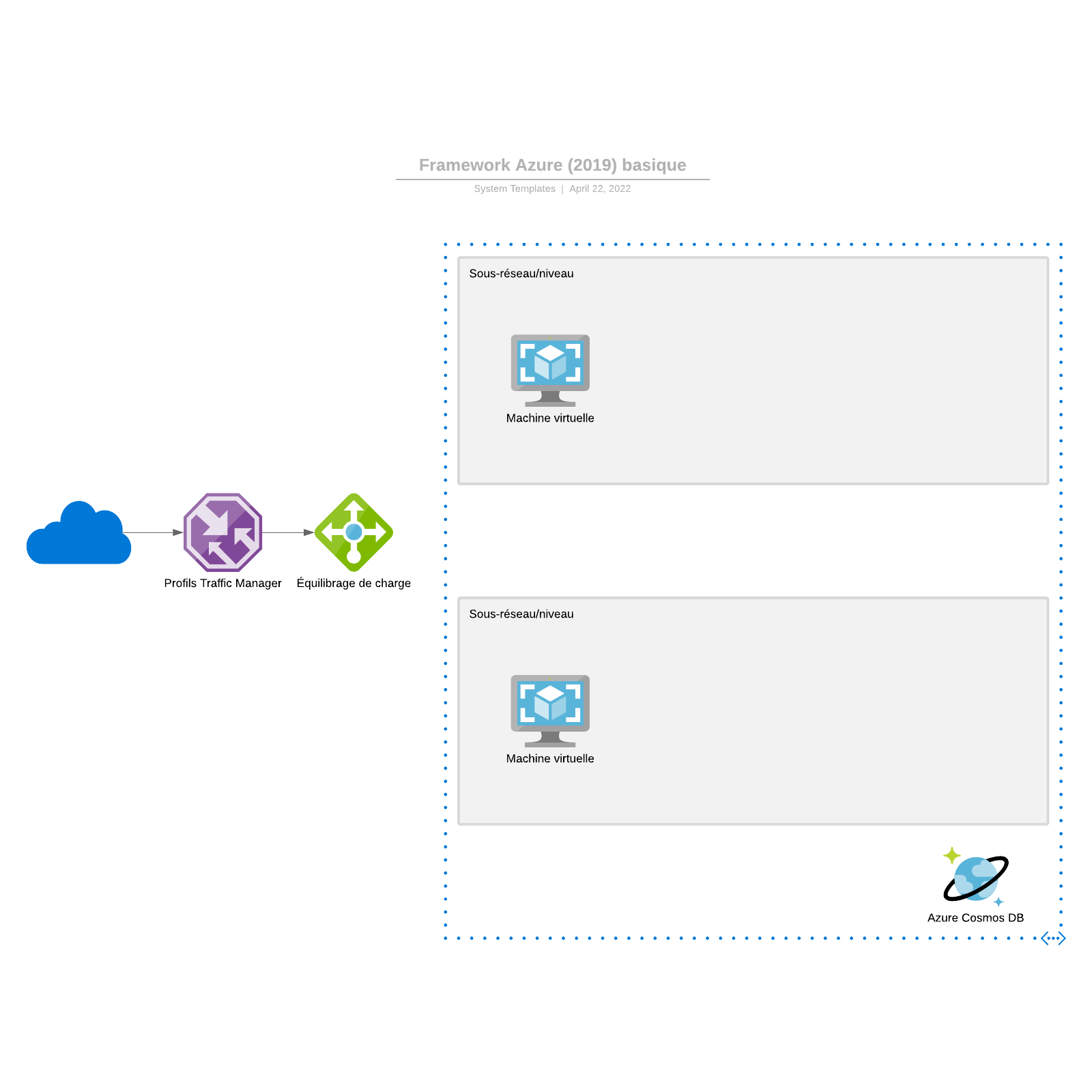 exemple de Framework Azure (2019) basique