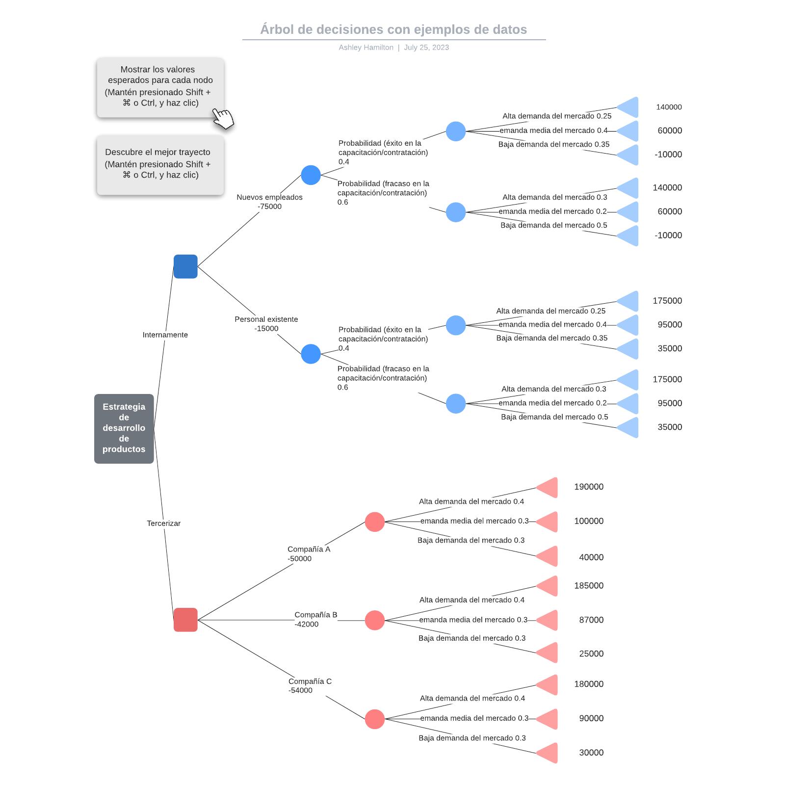 Árbol de decisiones con ejemplos de datos