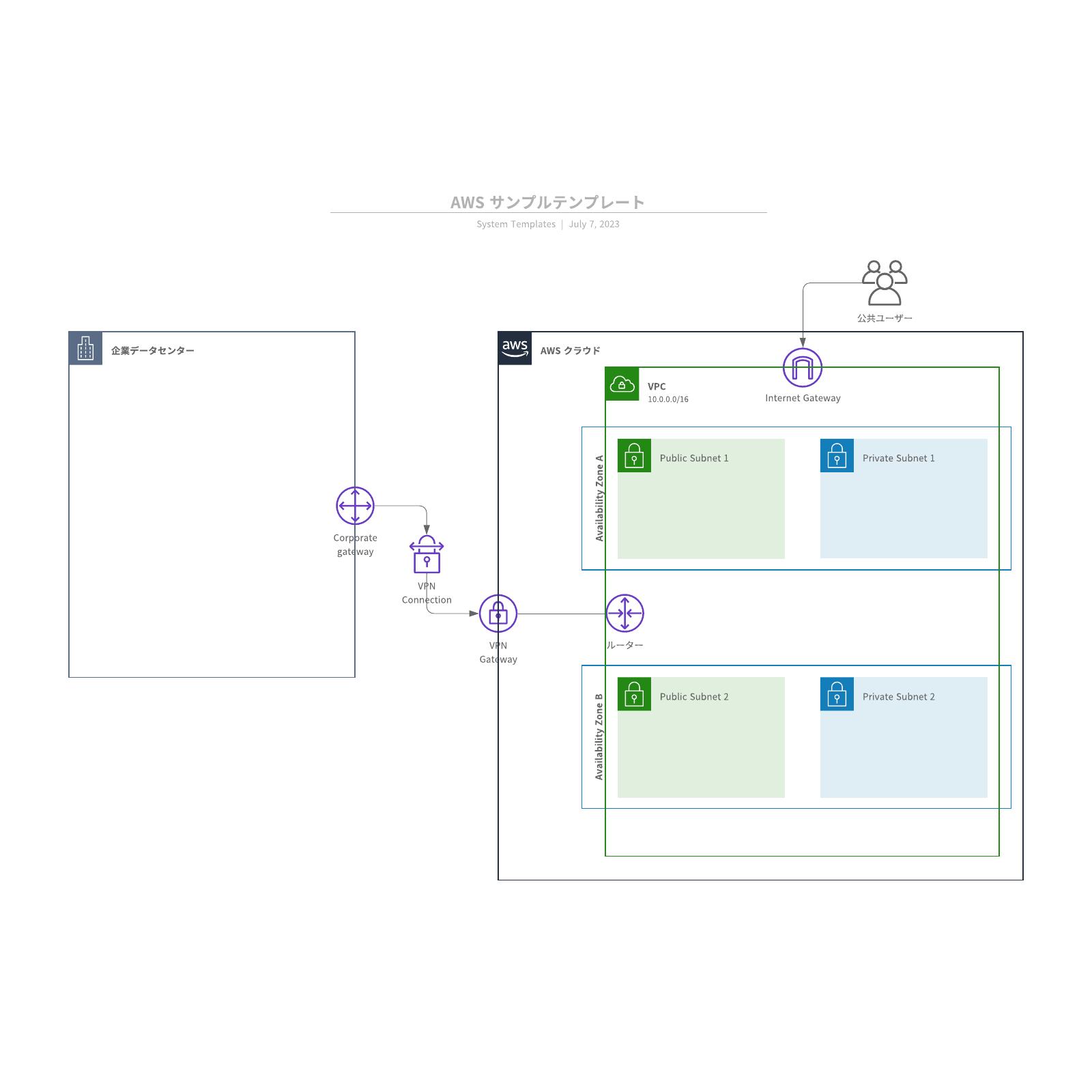 AWS構成図を表したサンプルテンプレート