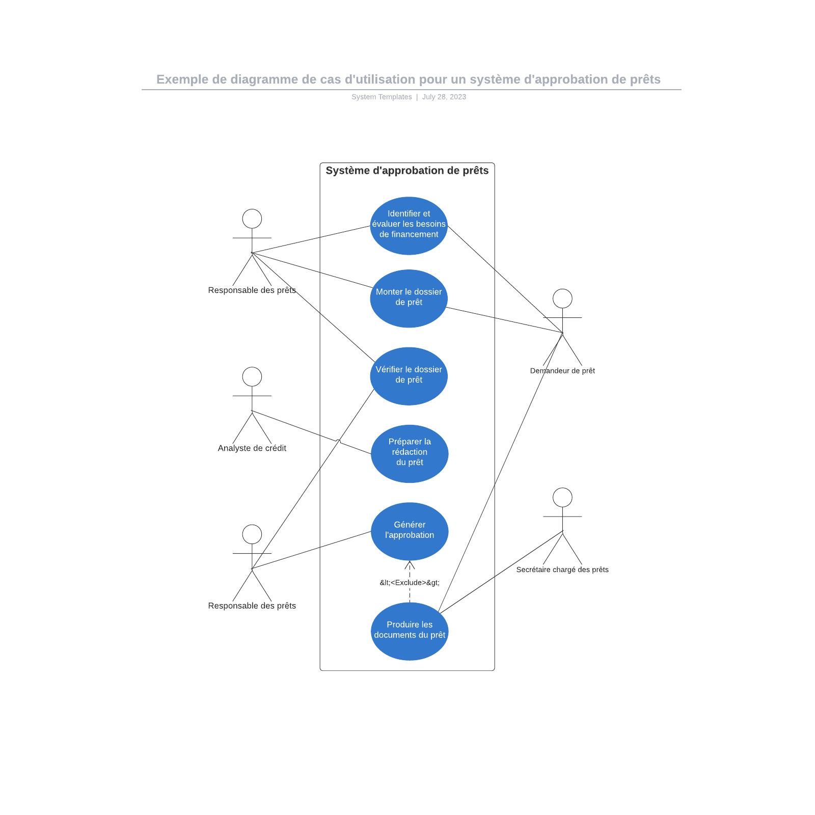 exemple de diagramme de cas d'utilisation pour un système d'approbation de prêts