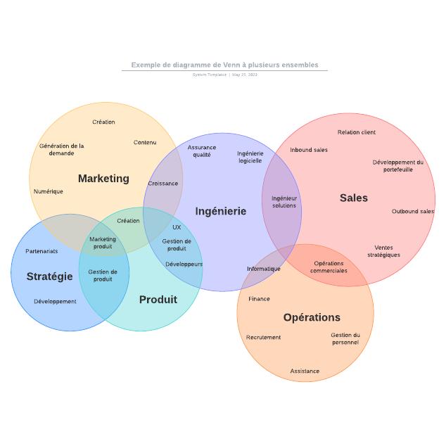 Exemple de diagramme de Venn à plusieurs ensembles