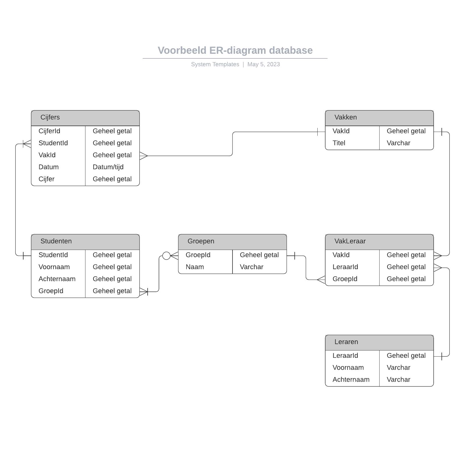 Voorbeeld ER-diagram database