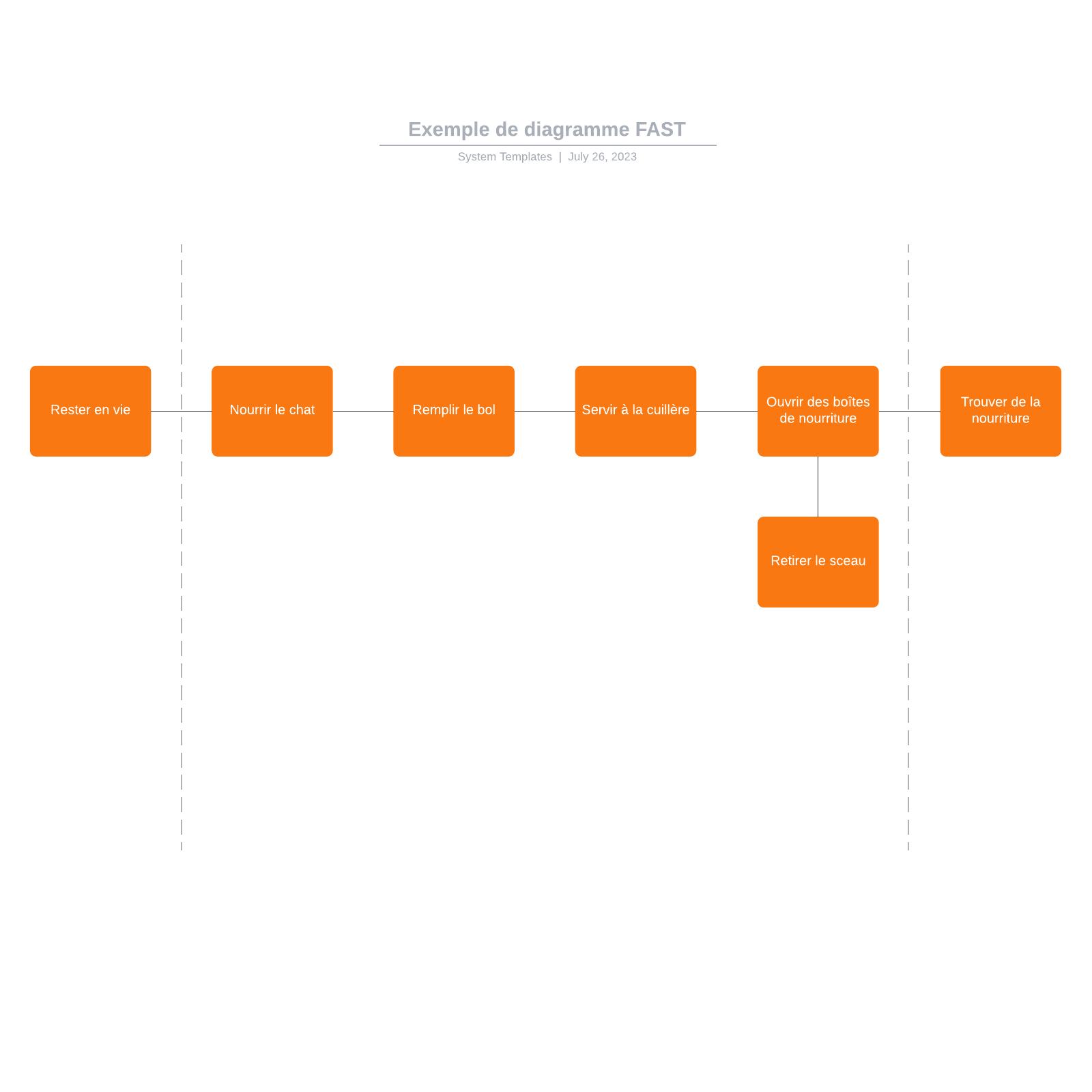 exemple de diagramme FAST