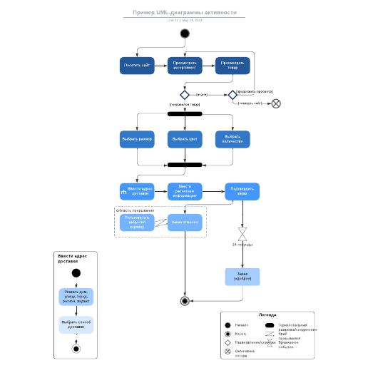 Пример UML-диаграммы активности