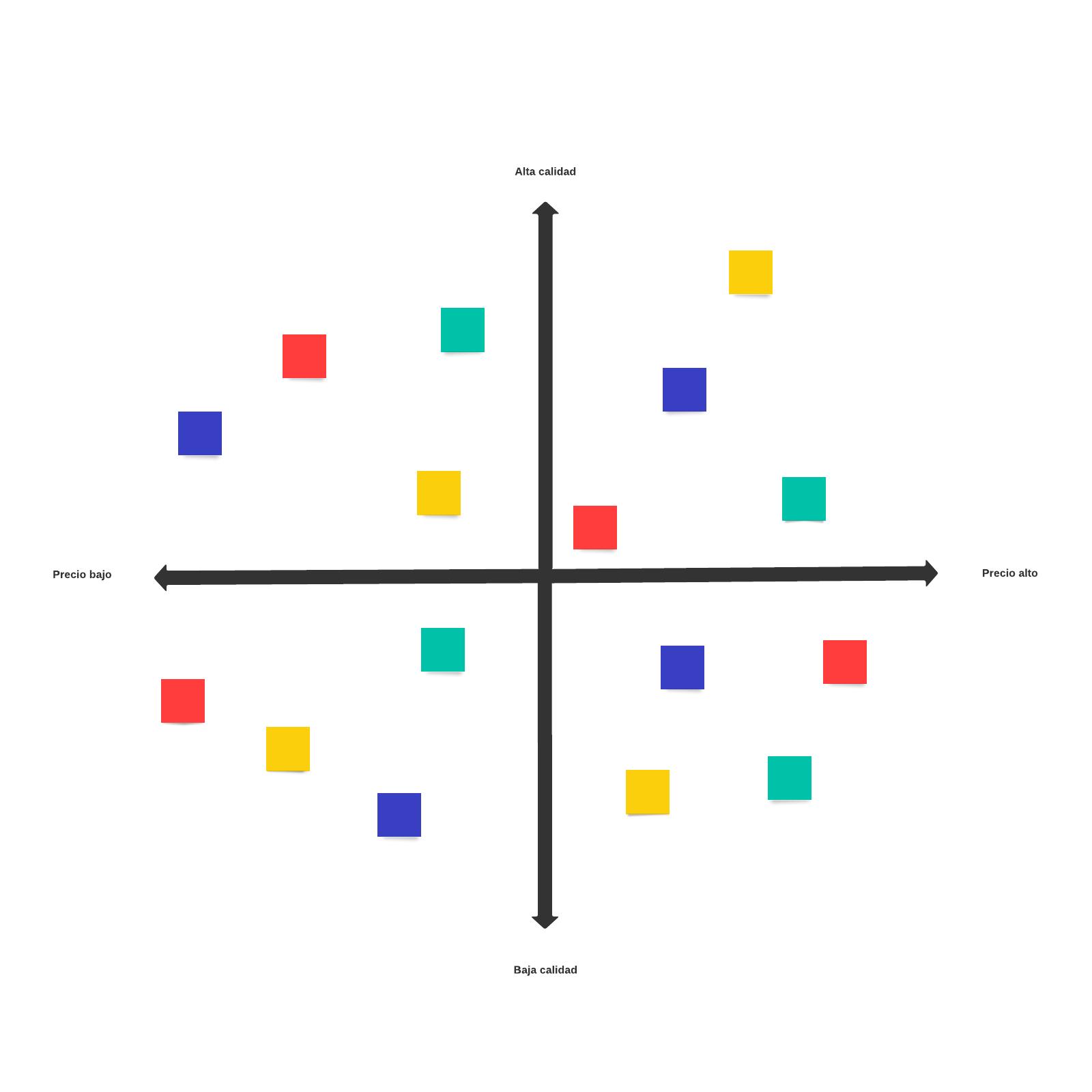 Plantilla de mapa perceptual