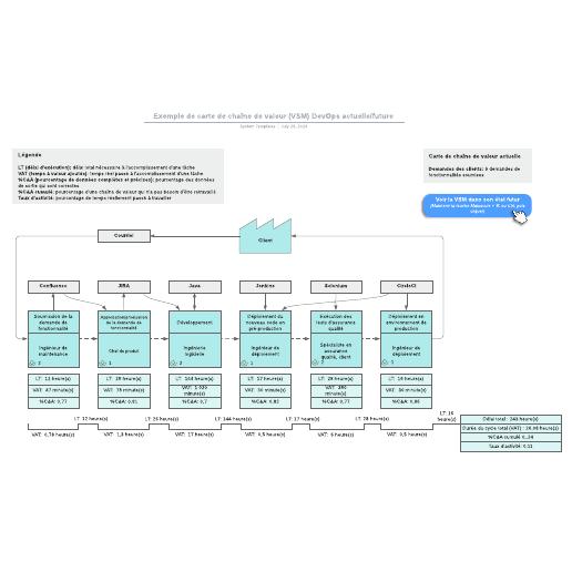 exemple de cartographie de chaîne de valeur (VSM) DevOps actuelle/future