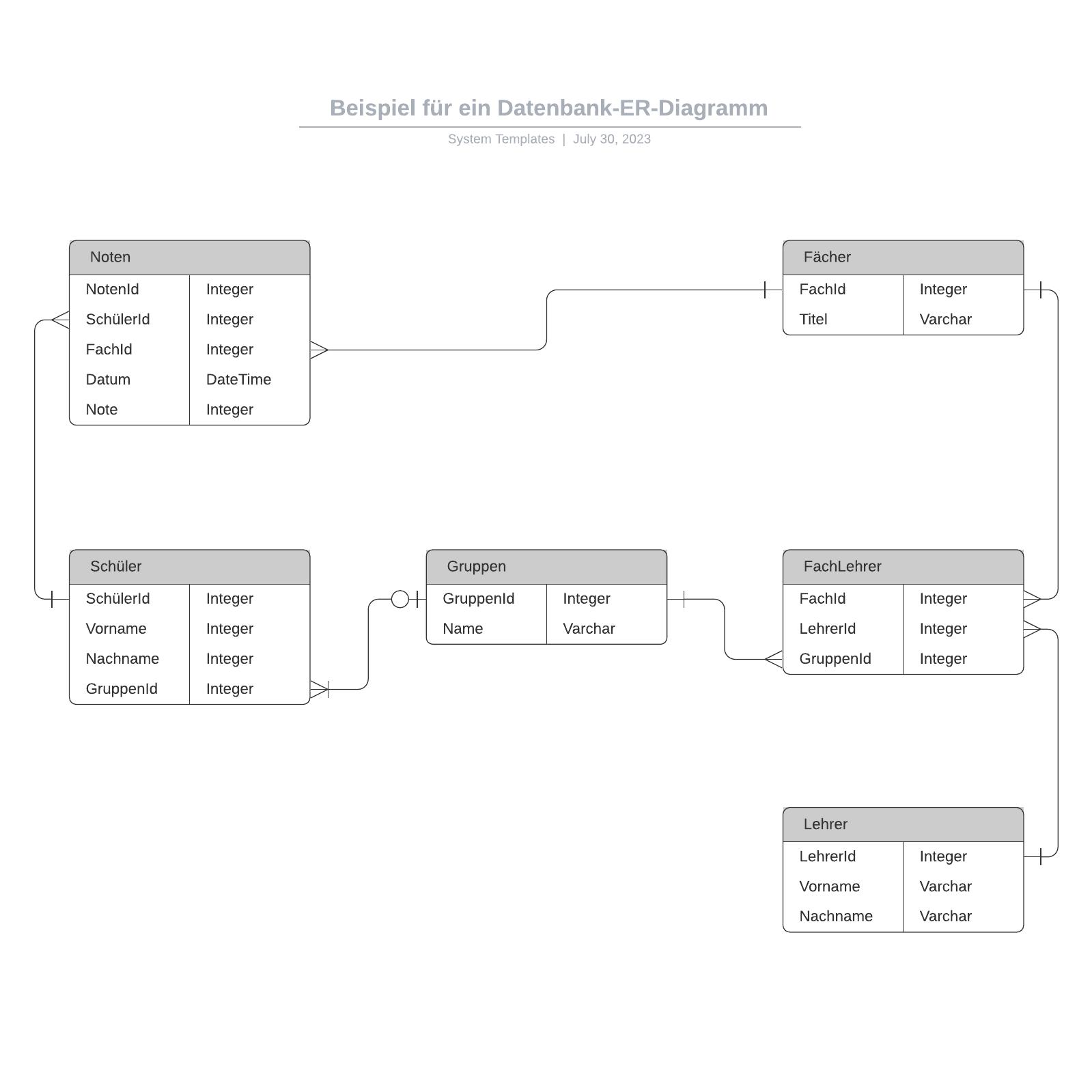 Datenbank ER-Diagramm Beispiel