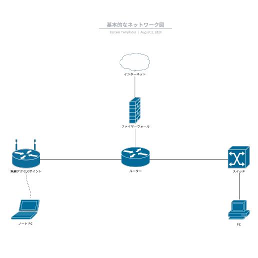 無料ネットワーク図の例と素材
