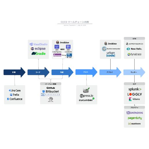 CI/CD ツールチェーンの可視化例