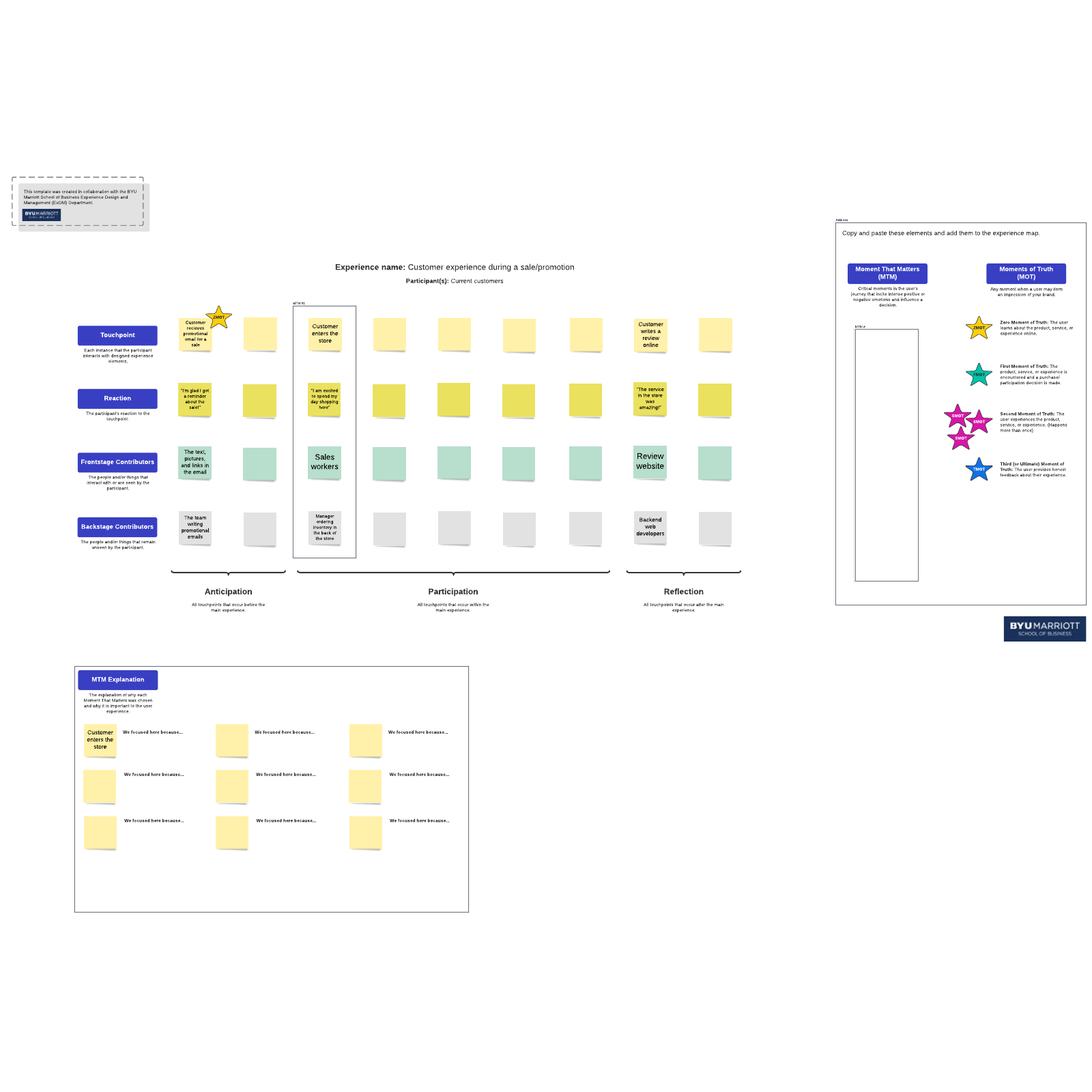 Experience journey map