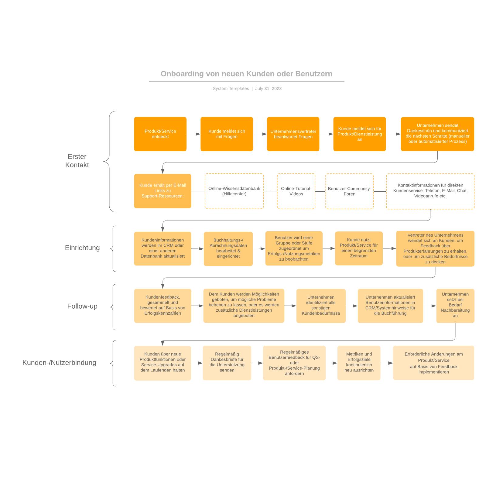 Onboarding von Kunden Flussdiagramm Beispiel