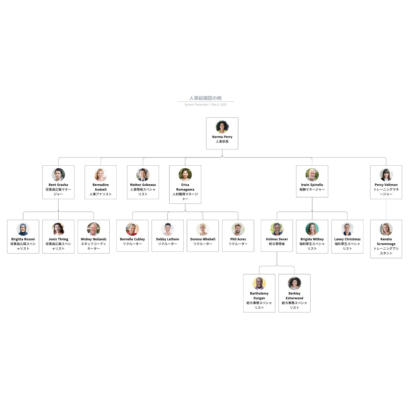 人材や人事部で使える組織図のテンプレート