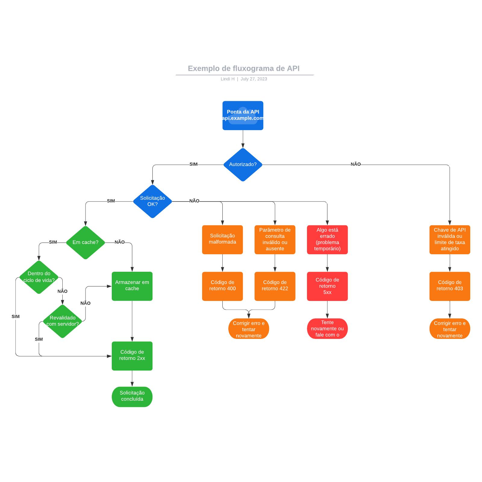 Exemplo de fluxograma de API