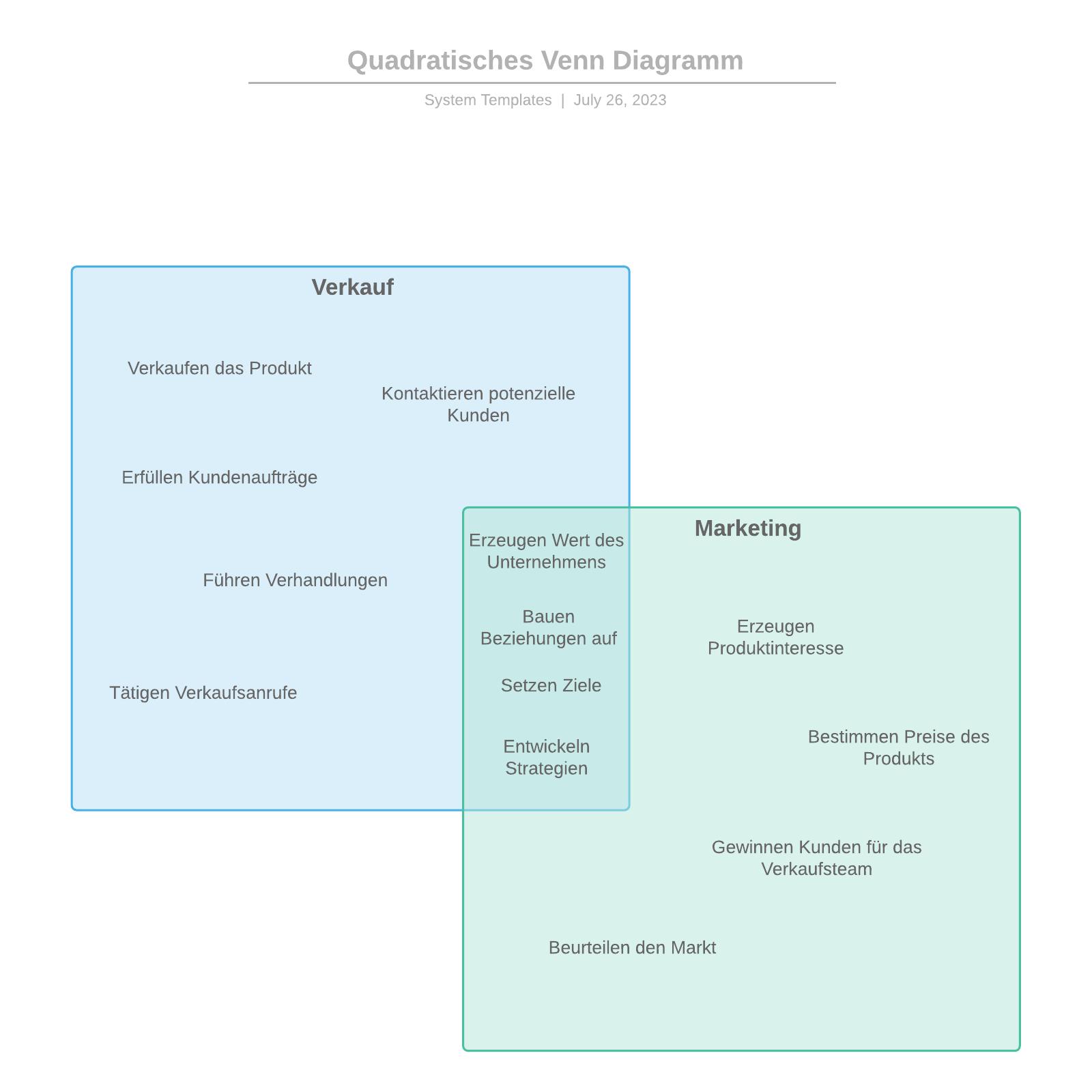 Quadratisches Venn Diagramm Beispiel