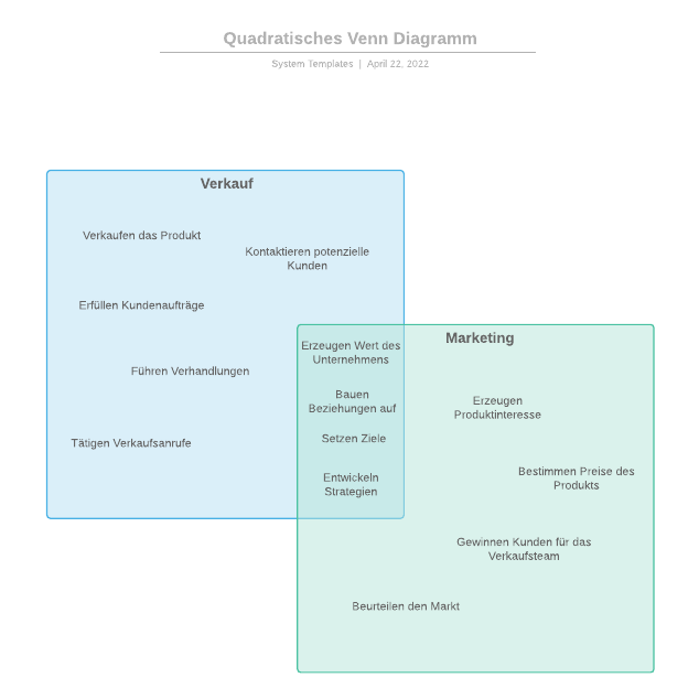 Quadratisches Venn Diagramm